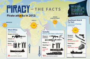 Piracy - The Facts