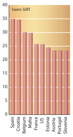 Highest rates of donation from deceased persons (per million population), 2012.
