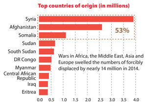 Global Refugee Crisis – THE FACTS