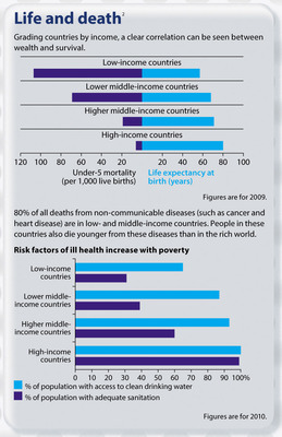 Healthcare and inequality - THE FACTS
