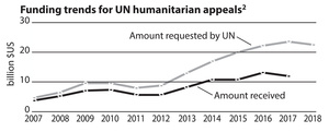 Humanitarian Action - The Facts