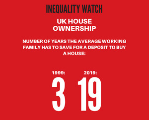 Inequality Watch