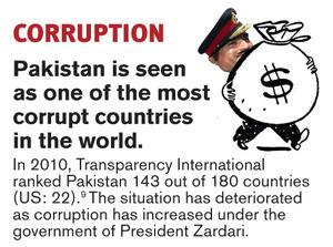 Pakistan - the facts