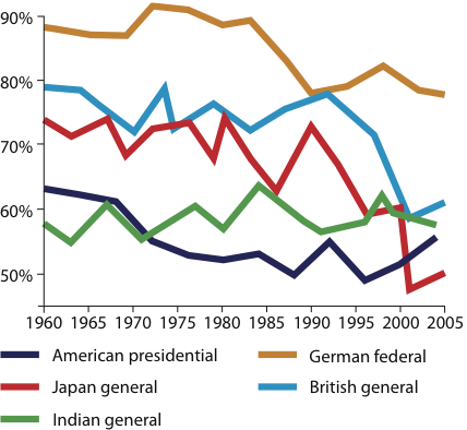Over the last 40 years, voter turnout has been steadily declining in established democracies.